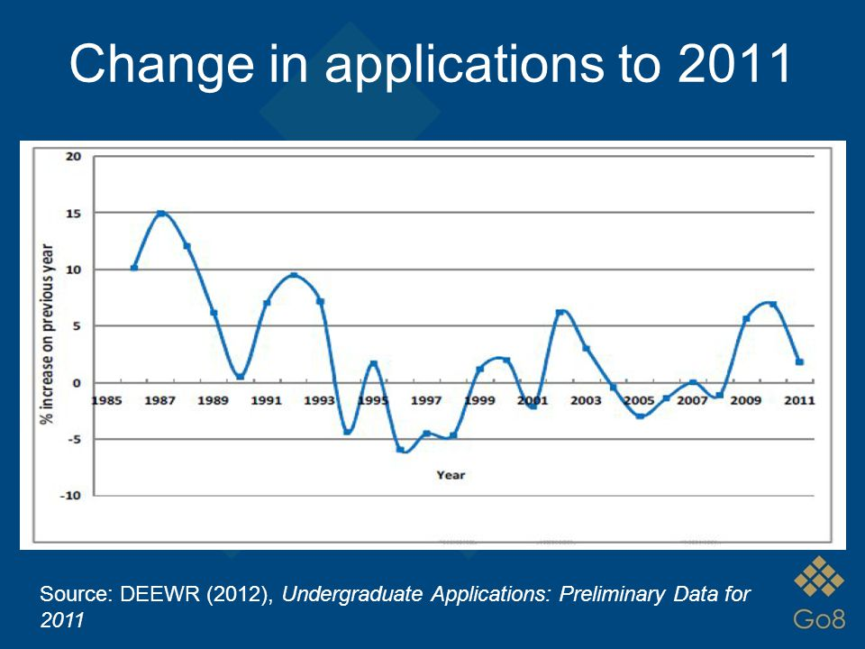 Change in applications to 2011 Source: DEEWR (2012), Undergraduate Applications: Preliminary Data for 2011