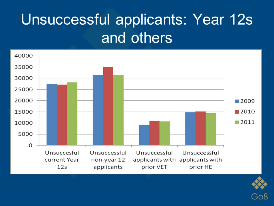 Unsuccessful applicants: Year 12s and others