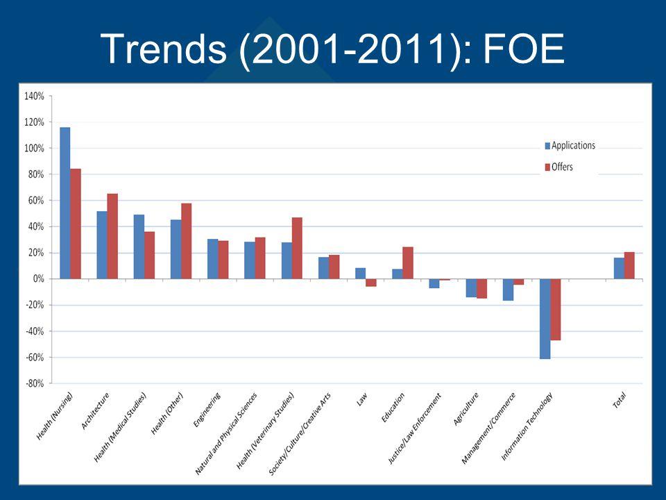 Trends (2001-2011): FOE