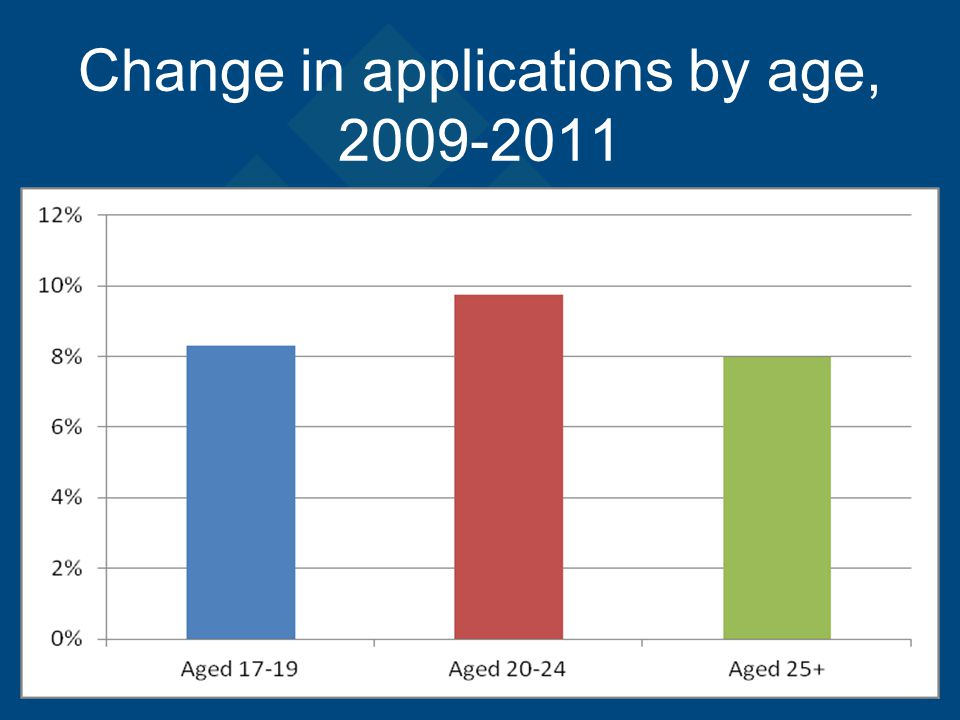 Change in applications by age, 2009-2011