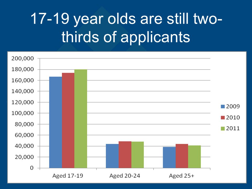 17-19 year olds are still two- thirds of applicants