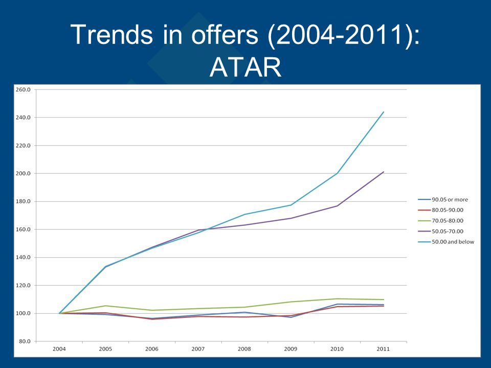 Trends in offers (2004-2011): ATAR