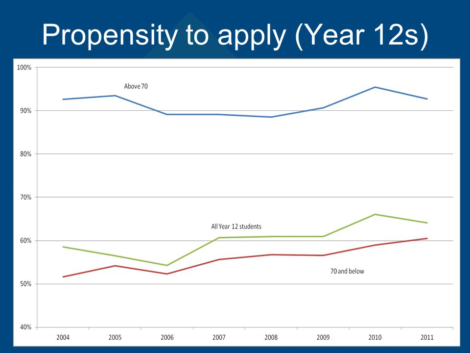 Propensity to apply (Year 12s)