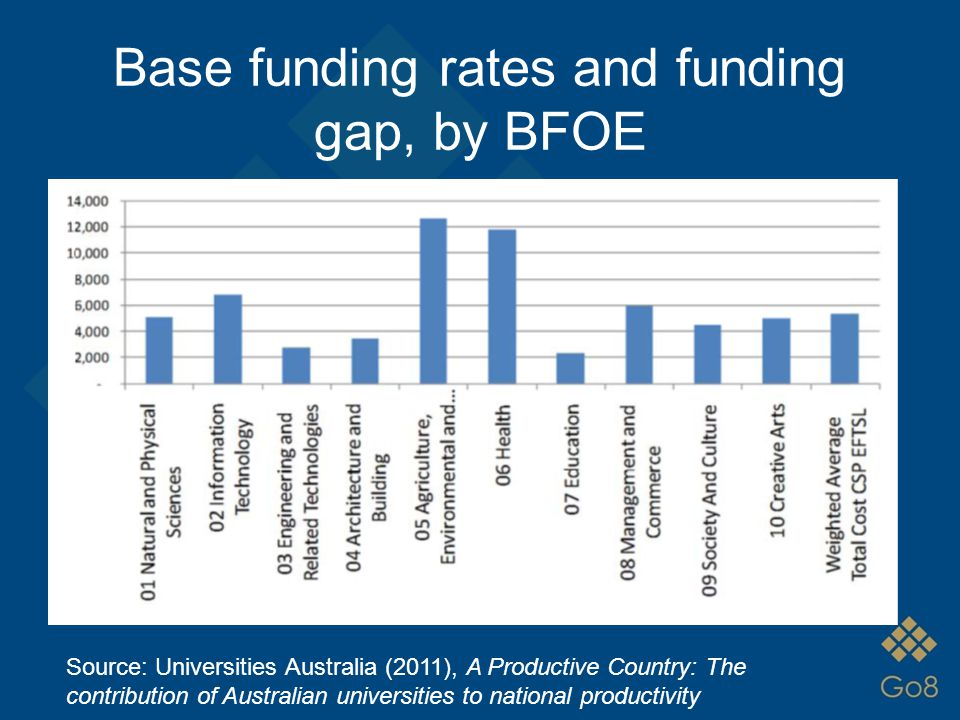 Base funding rates and funding gap, by BFOE Source: Universities Australia (2011), A Productive Country: The contribution of Australian universities t