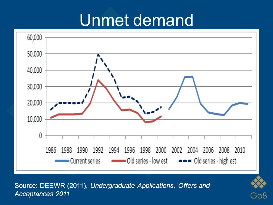 Unmet demand Source: DEEWR (2011), Undergraduate Applications, Offers and Acceptances 2011