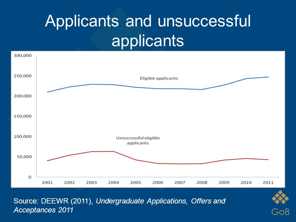 Applications and offers data DEEWR set up a unit record data collection in 2009 A uniquely valuable lead indicator of demand for university places (and universities' response to demand) Vital information for transition to demand-driven system Under-used Data in this presentation sourced from applications and offers collection, unless otherwise noted
