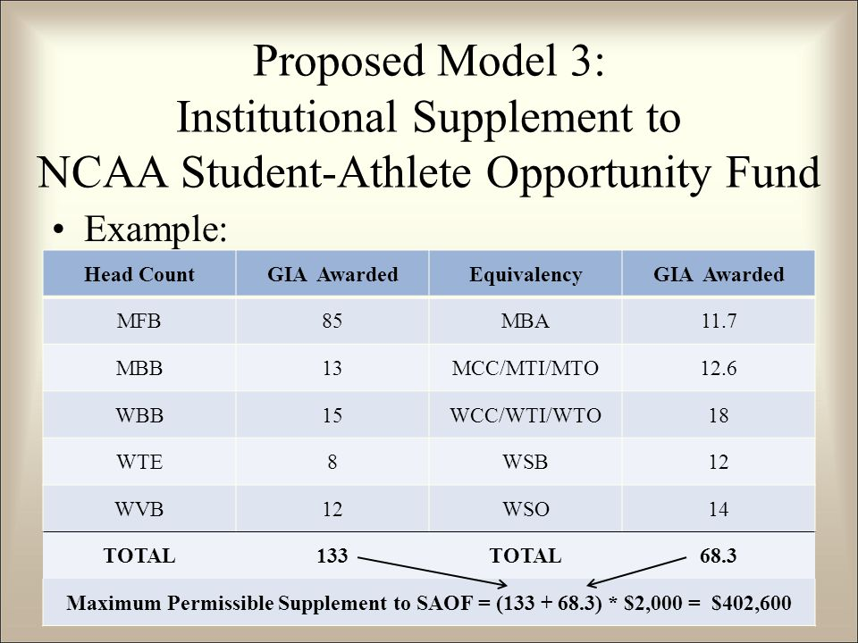 Example: Proposed Model 3: Institutional Supplement to NCAA Student-Athlete Opportunity Fun d Head CountGIA AwardedEquivalencyGIA Awarded MFB85MBA11.7