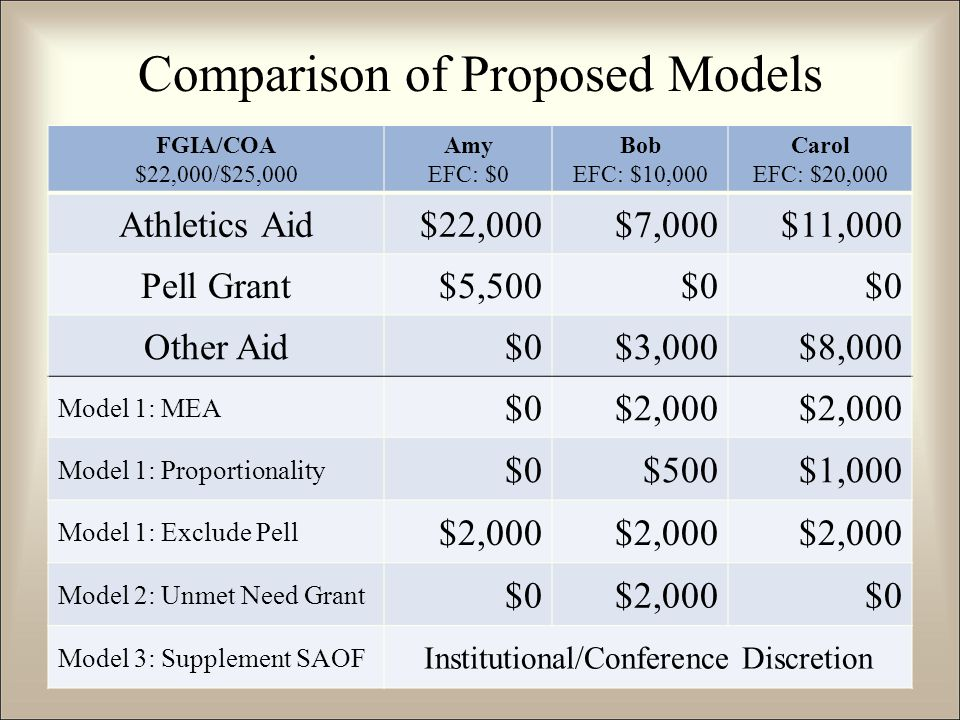 Comparison of Proposed Models FGIA/COA $22,000/$25,000 Amy EFC: $0 Bob EFC: $10,000 Carol EFC: $20,000 Athletics Aid$22,000$7,000$11,000 Pell Grant$5,