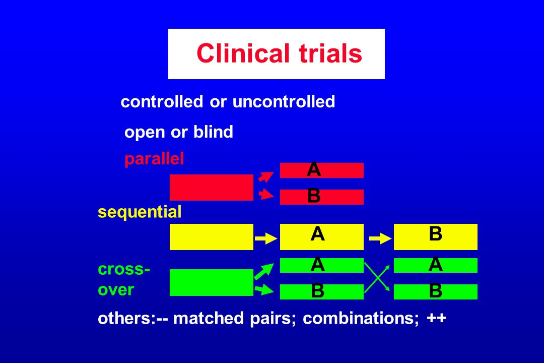 Clinical trials controlled or uncontrolled open or blind parallel sequential cross- over others:-- matched pairs; combinations; ++ A B A A B BB A