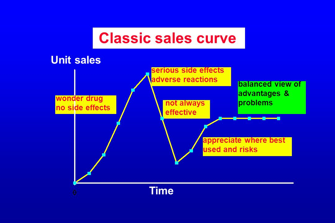 Classic sales curve Unit sales Time serious side effects adverse reactions wonder drug no side effects not always effective appreciate where best used and risks balanced view of advantages & problems