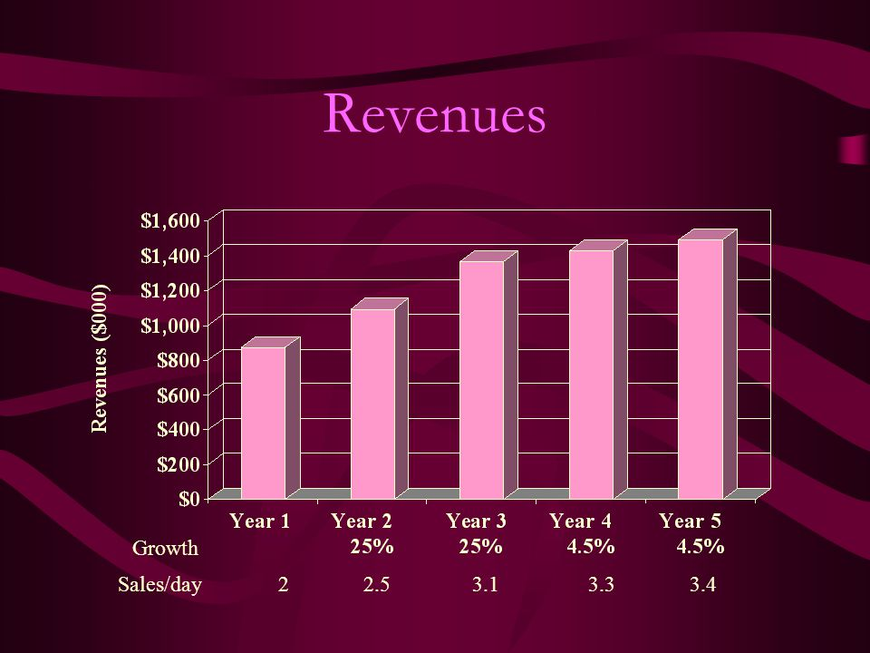 Revenues Growth Sales/day3.43.33.12.52
