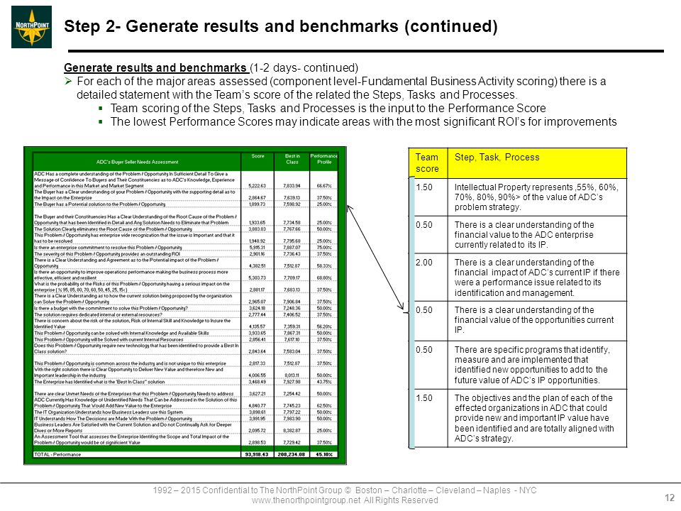 1992 – 2015 Confidential to The NorthPoint Group © Boston – Charlotte – Cleveland – Naples - NYC www.thenorthpointgroup.net All Rights Reserved Step 2- Generate results and benchmarks (continued) Generate results and benchmarks (1-2 days- continued)  For each of the major areas assessed (component level-Fundamental Business Activity scoring) there is a detailed statement with the Team's score of the related the Steps, Tasks and Processes.