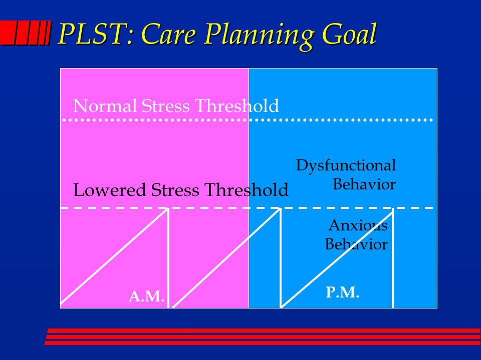 PLST: Care Planning Goal Normal Stress Threshold A.M.
