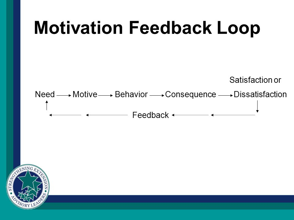 Motivation Feedback Loop Satisfaction or Need Motive Behavior Consequence Dissatisfaction Feedback