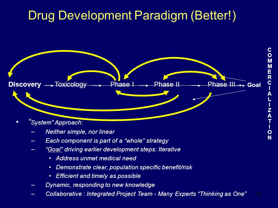 10 Drug Development Paradigm (Better!) Discovery Goal COMMERCIALIZATIONCOMMERCIALIZATION Phase IIIPhase IPhase IIToxicology System Approach: –Neither simple, nor linear –Each component is part of a whole strategy – Goal driving earlier development steps: Iterative Address unmet medical need Demonstrate clear, population specific benefit/risk Efficient and timely as possible –Dynamic, responding to new knowledge –Collaborative : Integrated Project Team - Many Experts Thinking as One