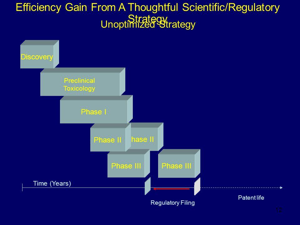 12 Unoptimized Strategy Phase I Phase II Phase III Preclinical Toxicology Patent life Regulatory Filing Phase III Phase II Phase I Preclinical Toxicol