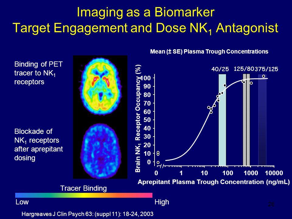 26 40/25 125/80 375/125 Imaging as a Biomarker Target Engagement and Dose NK 1 Antagonist Binding of PET tracer to NK 1 receptors Blockade of NK 1 rec