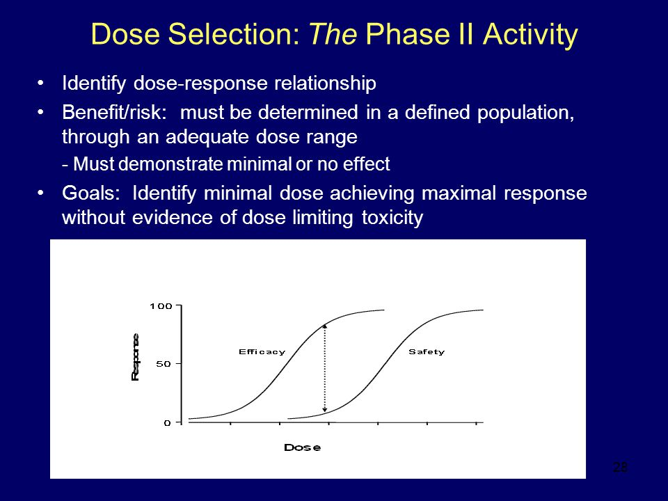 28 Dose Selection: The Phase II Activity Identify dose-response relationship Benefit/risk: must be determined in a defined population, through an adequate dose range - Must demonstrate minimal or no effect Goals: Identify minimal dose achieving maximal response without evidence of dose limiting toxicity