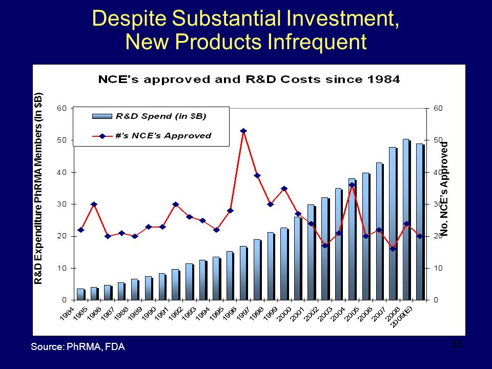 35 Despite Substantial Investment, New Products Infrequent No. NCE ' s Approved R&D Expenditure PhRMA Members (in $B) Source: PhRMA, FDA