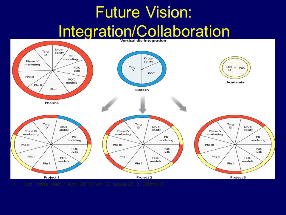 Future Vision: Integration/Collaboration Sci Transl Med 7 April 2010: Vol. 2, Issue 26, p. 26cm12