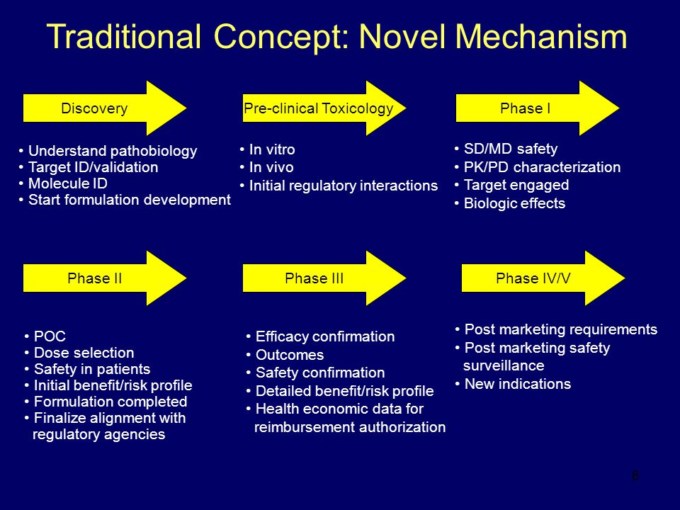 6 SD/MD safety PK/PD characterization Target engaged Biologic effects Traditional Concept: Novel Mechanism Efficacy confirmation Outcomes Safety confi
