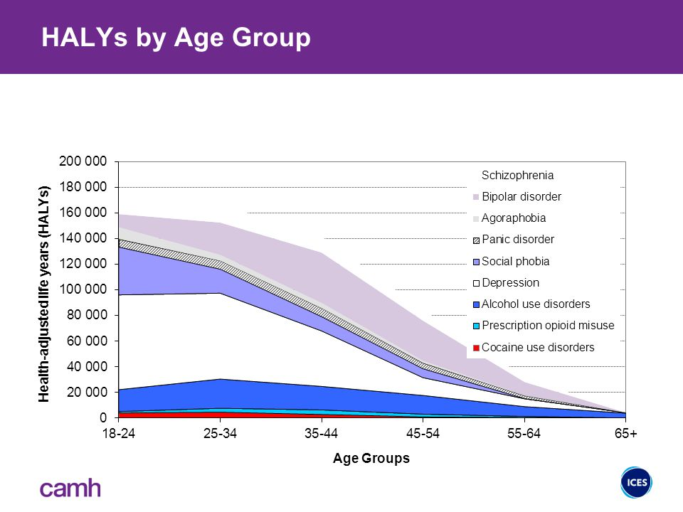 HALYs by Age Group 10