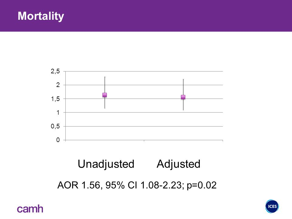 Mortality 16 Unadjusted Adjusted AOR 1.56, 95% CI 1.08-2.23; p=0.02