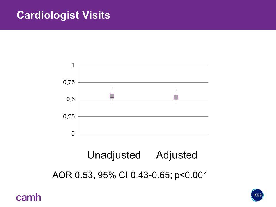 Cardiologist Visits 18 UnadjustedAdjusted AOR 0.53, 95% CI 0.43-0.65; p<0.001