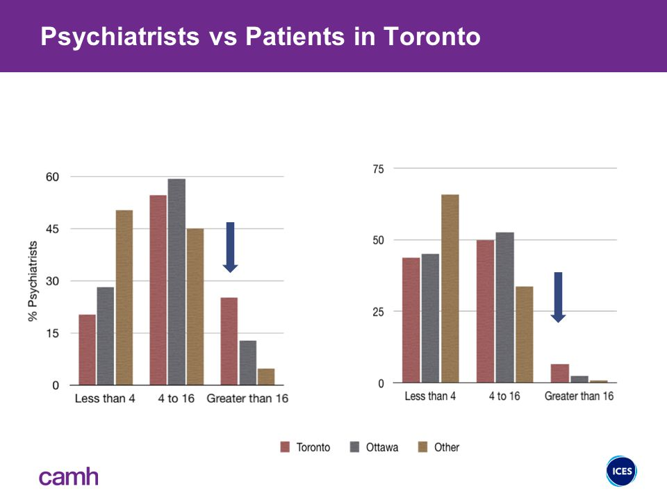 Psychiatrists vs Patients in Toronto 25% of psychiatrists see 6% of outpatients 27