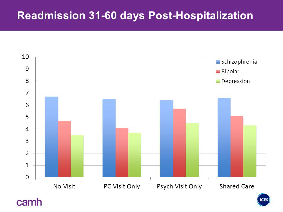 Readmission 31-60 days Post-Hospitalization 31