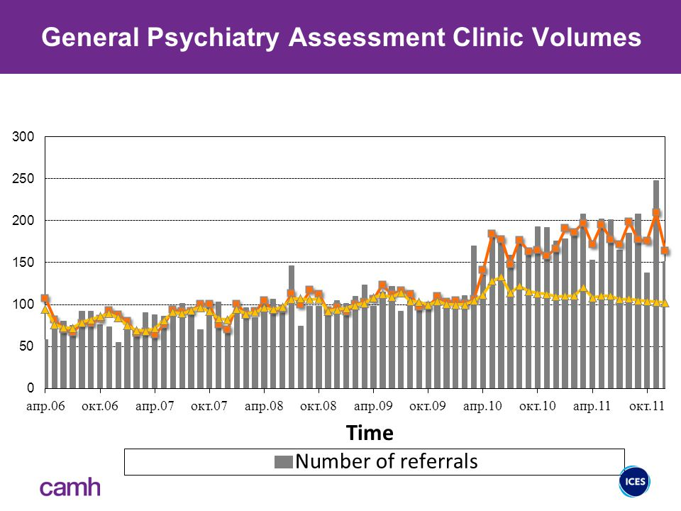General Psychiatry Assessment Clinic Volumes