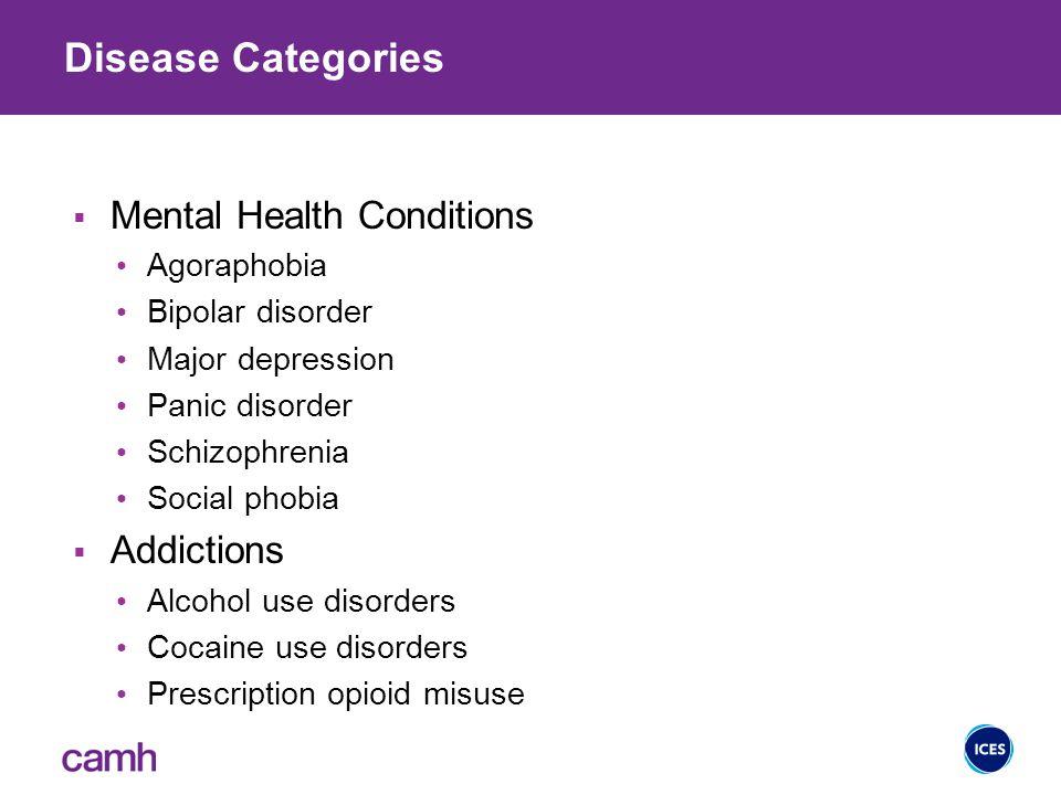 HALYs by Mental Health Condition/ Addiction