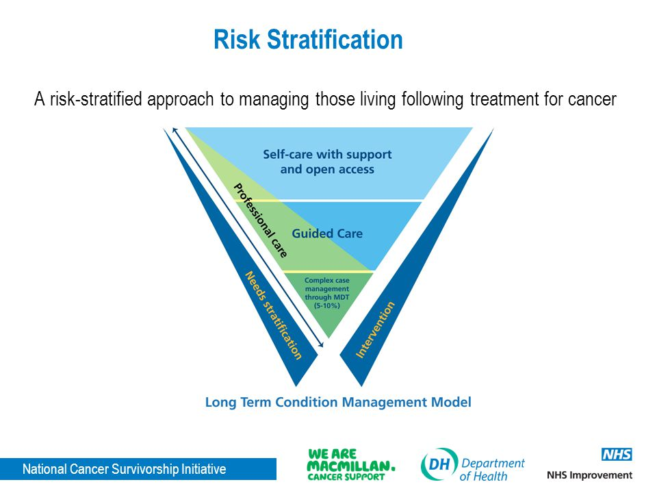 National Cancer Survivorship Initiative Risk Stratification A risk-stratified approach to managing those living following treatment for cancer