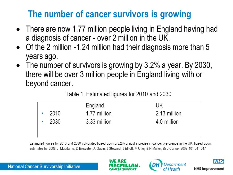 National Cancer Survivorship Initiative Next steps The work of building the evidence continues with the next key activity being 'prototyping' of risk-stratified pathways of care, which can demonstrate: increased numbers of patients with a care plan, reduction in outpatient visits and reductions in avoidable A&E attendances and admissions The NCSI is establishing the cost to the NHS and patients of the current follow up model.