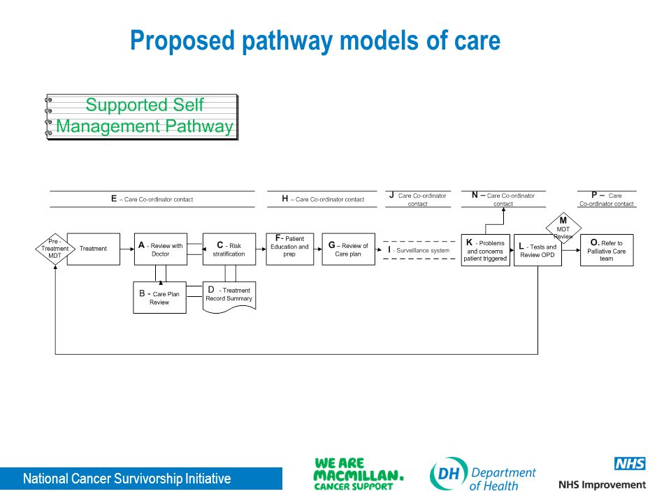 National Cancer Survivorship Initiative Proposed pathway models of care