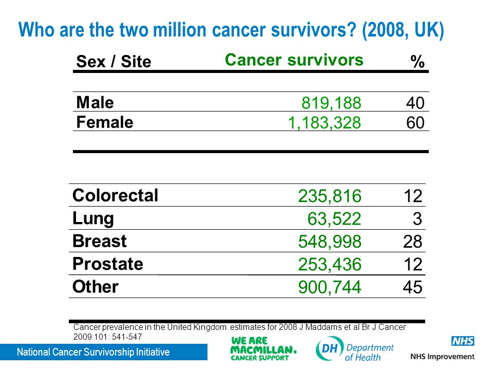 National Cancer Survivorship Initiative Who are the two million cancer survivors? (2008, UK) Sex / Site Cancer survivors % Male 819,18840 Female 1,183