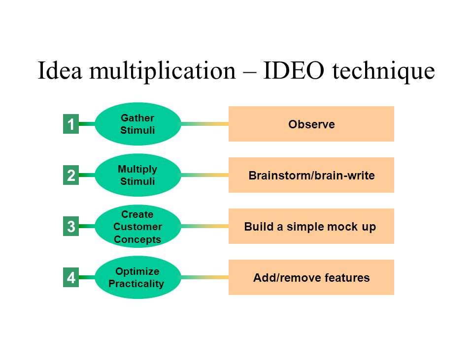 Idea multiplication – IDEO technique Gather Stimuli Multiply Stimuli Create Customer Concepts Optimize Practicality 1 2 3 4 Observe Brainstorm/brain-w