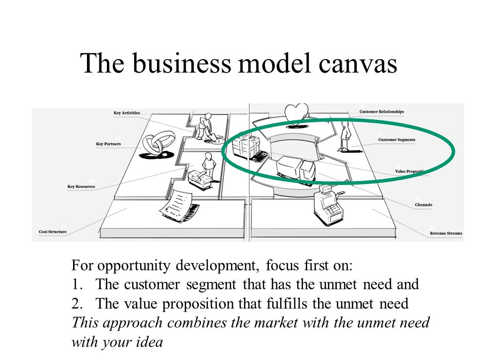 The business model canvas For opportunity development, focus first on: 1.The customer segment that has the unmet need and 2.The value proposition that