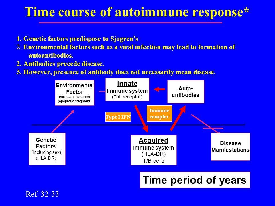 Time course of autoimmune response* 1. Genetic factors predispose to Sjogren's 2.