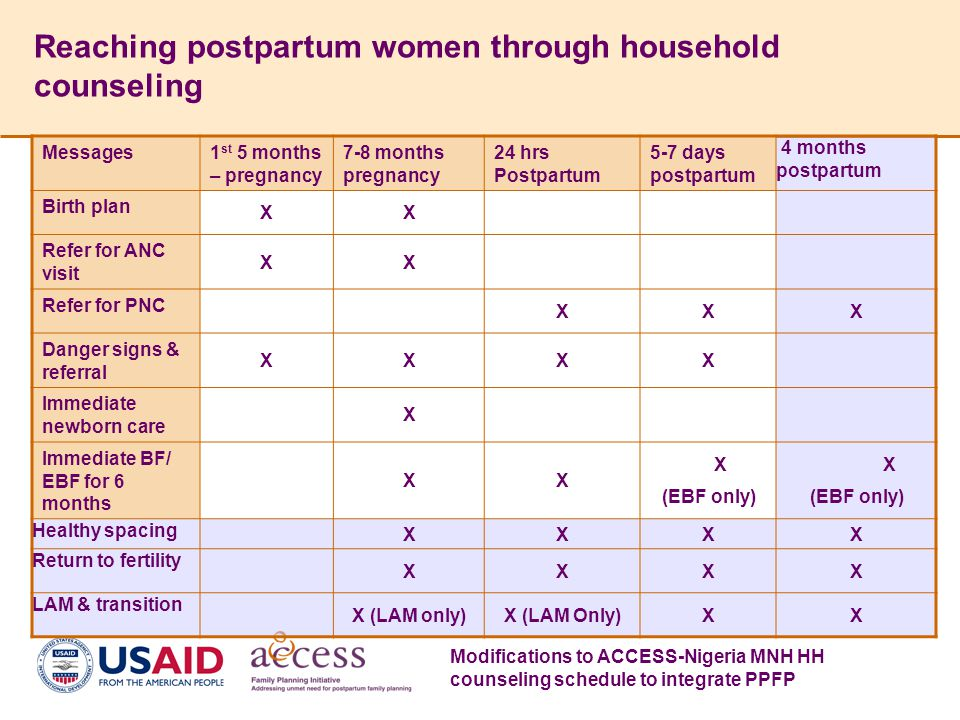 Reaching postpartum women through household counseling Messages1 st 5 months – pregnancy 7-8 months pregnancy 24 hrs Postpartum 5-7 days postpartum 4 months postpartum Birth plan XX Refer for ANC visit XX Refer for PNC XXX Danger signs & referral XXXX Immediate newborn care X Immediate BF/ EBF for 6 months XX X (EBF only) X (EBF only) Healthy spacing XXXX Return to fertility XXXX LAM & transition X (LAM only)X (LAM Only)XX Modifications to ACCESS-Nigeria MNH HH counseling schedule to integrate PPFP