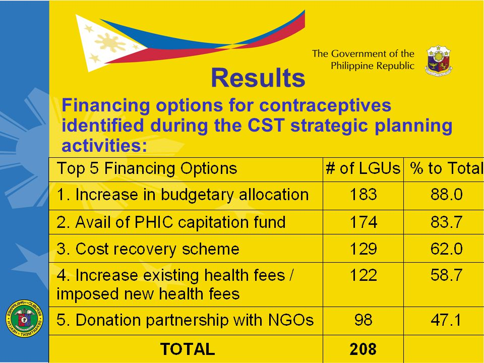 Financing options for contraceptives identified during the CST strategic planning activities: