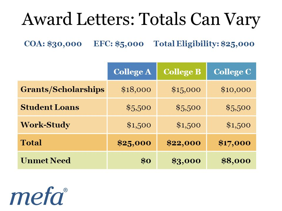 COA: $30,000 EFC: $5,000 Total Eligibility: $25,000 College ACollege BCollege C Grants/Scholarships$18,000$15,000$10,000 Student Loans$5,500 Work-Study$1,500 Total$25,000$22,000$17,000 Unmet Need$0$3,000$8,000 Award Letters: Totals Can Vary