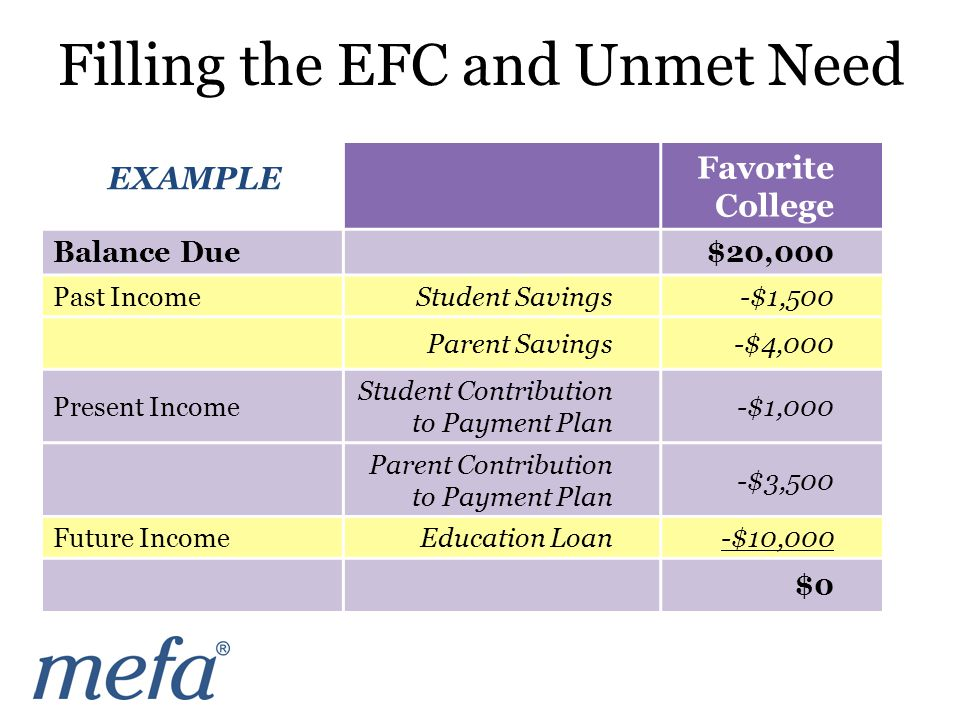 Favorite College Balance Due$20,000 Past IncomeStudent Savings-$1,500 Parent Savings-$4,000 Present Income Student Contribution to Payment Plan -$1,000 Parent Contribution to Payment Plan -$3,500 Future IncomeEducation Loan-$10,000 $0 EXAMPLE Filling the EFC and Unmet Need