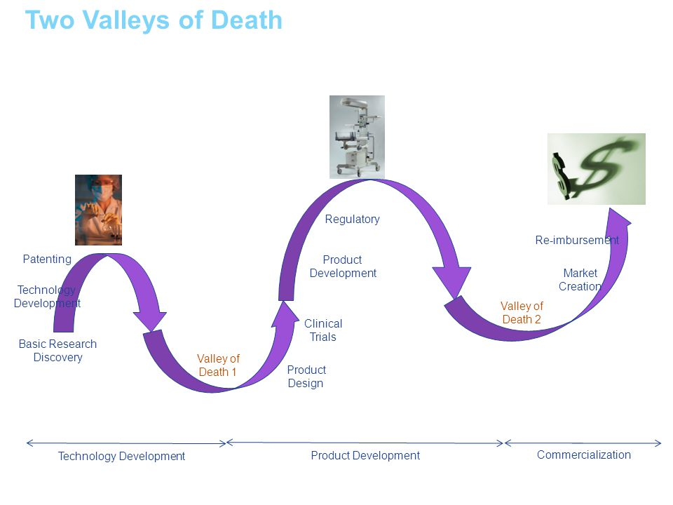 Basic Research Discovery Patenting Valley of Death 1 Product Design Clinical Trials Product Development Regulatory Valley of Death 2 Technology Develo
