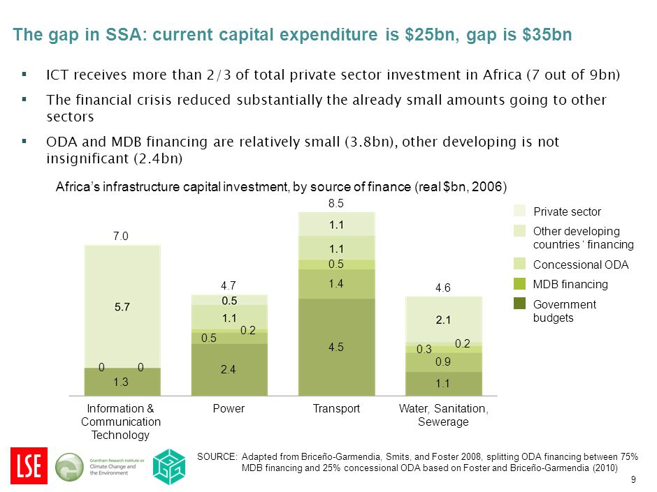 The gap in SSA: current capital expenditure is $25bn, gap is $35bn SOURCE: Adapted from Briceño-Garmendia, Smits, and Foster 2008, splitting ODA financing between 75% MDB financing and 25% concessional ODA based on Foster and Briceño-Garmendia (2010) TransportPowerInformation & Communication TechnologyWater, Sanitation, Sewerage 8.5 4.5 0.5 4.7 2.4 0.2 7.0 1.3 4.6 1.1 0.3 0.2 1.4 0.5 0.9 00 Africa's infrastructure capital investment, by source of finance (real $bn, 2006) Concessional ODA Government budgets Other developing countries ' financing Private sector MDB financing ▪ ICT receives more than 2/3 of total private sector investment in Africa (7 out of 9bn) ▪ The financial crisis reduced substantially the already small amounts going to other sectors ▪ ODA and MDB financing are relatively small (3.8bn), other developing is not insignificant (2.4bn) 9