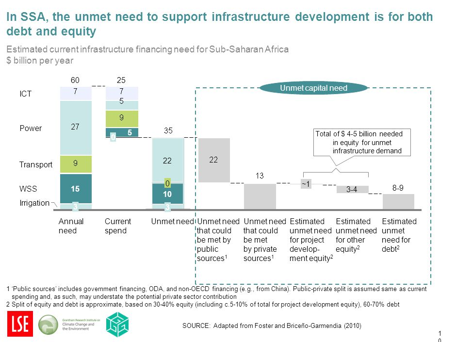 10 In SSA, the unmet need to support infrastructure development is for both debt and equity 1 'Public sources' includes government financing, ODA, and