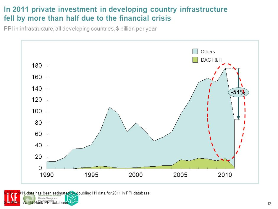 12 In 2011 private investment in developing country infrastructure fell by more than half due to the financial crisis -51% 20102005200019951990 DAC I