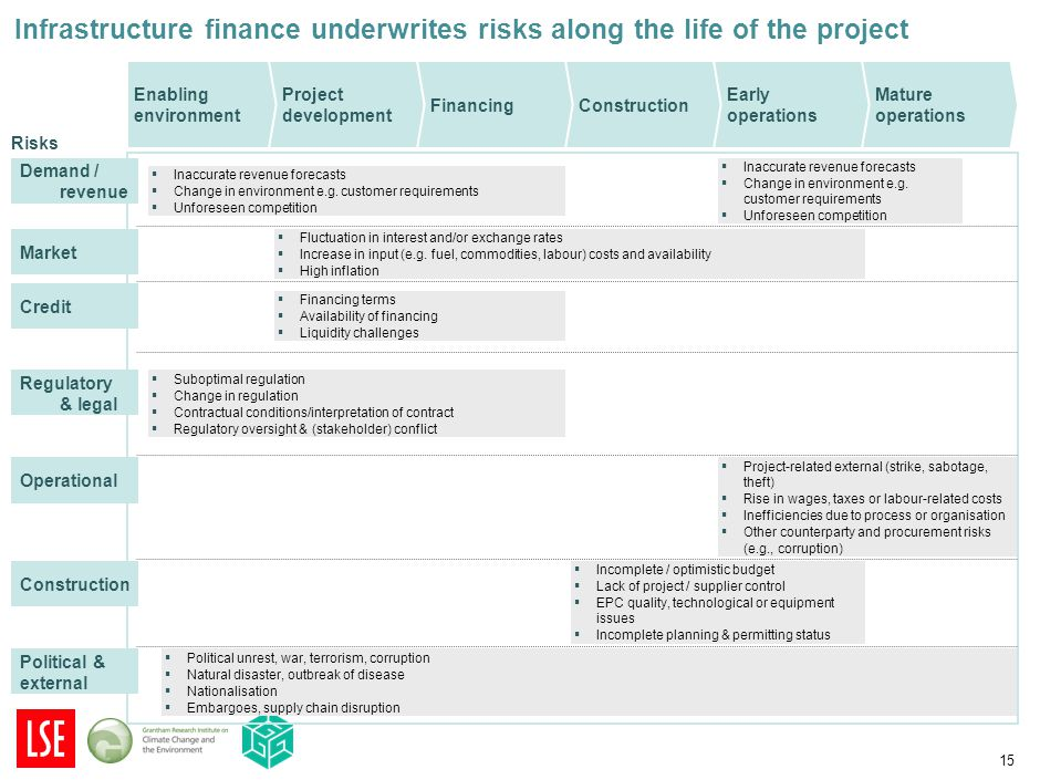 15 Infrastructure finance underwrites risks along the life of the project ▪ Fluctuation in interest and/or exchange rates ▪ Increase in input (e.g. fu