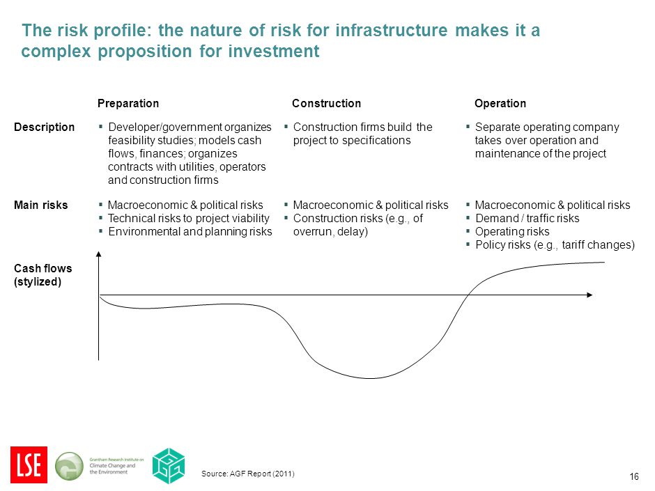 16 The risk profile: the nature of risk for infrastructure makes it a complex proposition for investment Source: AGF Report (2011) PreparationConstruc