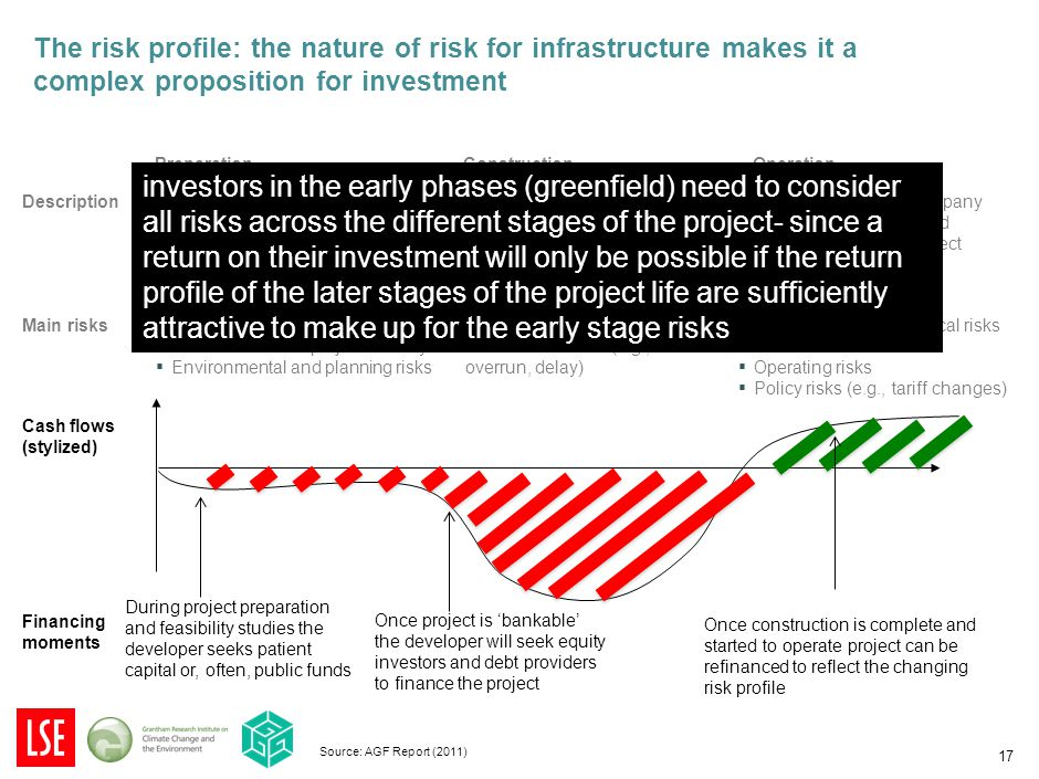 17 The risk profile: the nature of risk for infrastructure makes it a complex proposition for investment Source: AGF Report (2011) PreparationConstructionOperation ▪ Developer/government organizes feasibility studies; models cash flows, finances; organizes contracts with utilities, operators and construction firms ▪ Construction firms build the project to specifications ▪ Separate operating company takes over operation and maintenance of the project ▪ Macroeconomic & political risks ▪ Technical risks to project viability ▪ Environmental and planning risks ▪ Macroeconomic & political risks ▪ Construction risks (e.g., of overrun, delay) ▪ Macroeconomic & political risks ▪ Demand / traffic risks ▪ Operating risks ▪ Policy risks (e.g., tariff changes) Description Main risks Financing moments Once project is 'bankable' the developer will seek equity investors and debt providers to finance the project Once construction is complete and started to operate project can be refinanced to reflect the changing risk profile Cash flows (stylized) During project preparation and feasibility studies the developer seeks patient capital or, often, public funds investors in the early phases (greenfield) need to consider all risks across the different stages of the project- since a return on their investment will only be possible if the return profile of the later stages of the project life are sufficiently attractive to make up for the early stage risks